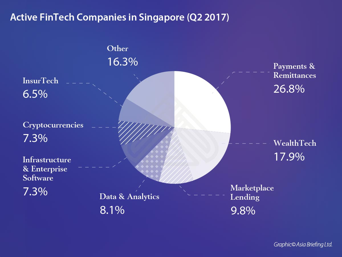 asb-Active-FinTech-Companies-in-Singapore-(Q2-2017)-- (002)