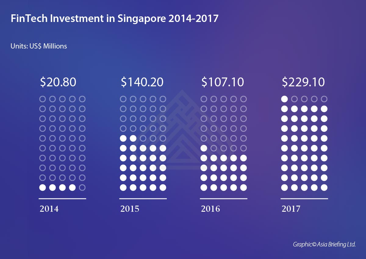 asb-FinTech-Investment-in-Singapore-2014-2017- (002)