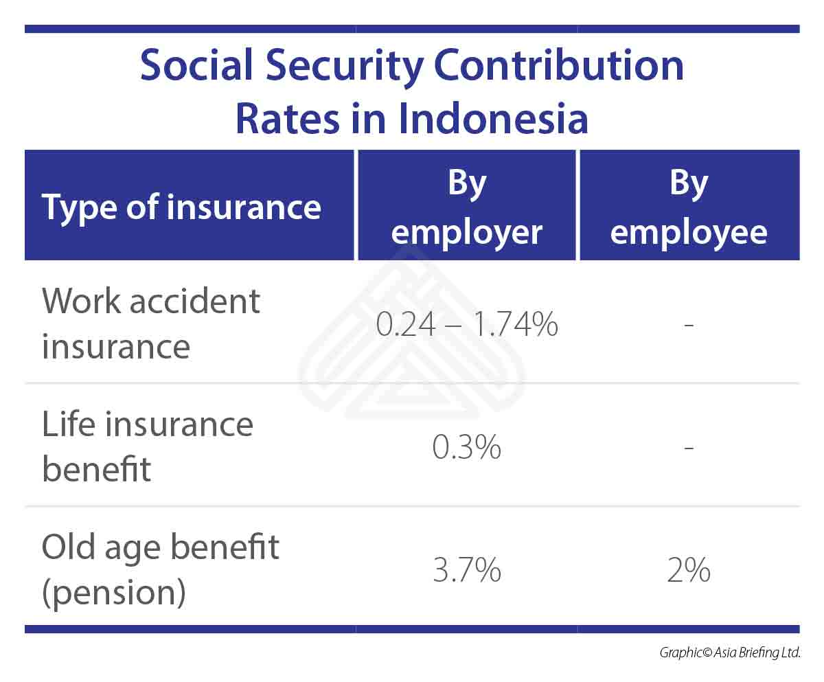 ASB-2018-07-issue-p4-Social-Security-Contribution-Rates-in-Indonesia