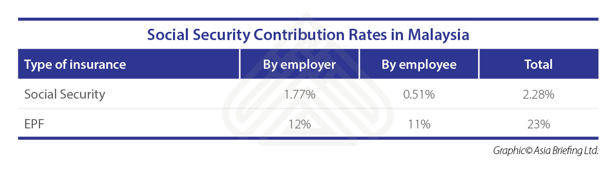 ASB-2018-07-issue-p5-Social-Security-Contribution-Rates-in-Malaysia