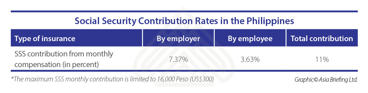 ASB-2018-07-issue-p5-Social-Security-Contribution-Rates-in-Philippines