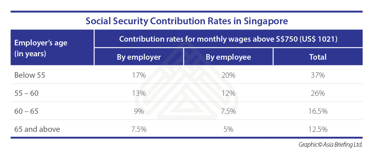 ASB-2018-07-issue-p6-Social-Security-Contribution-Rates-in-Singapore
