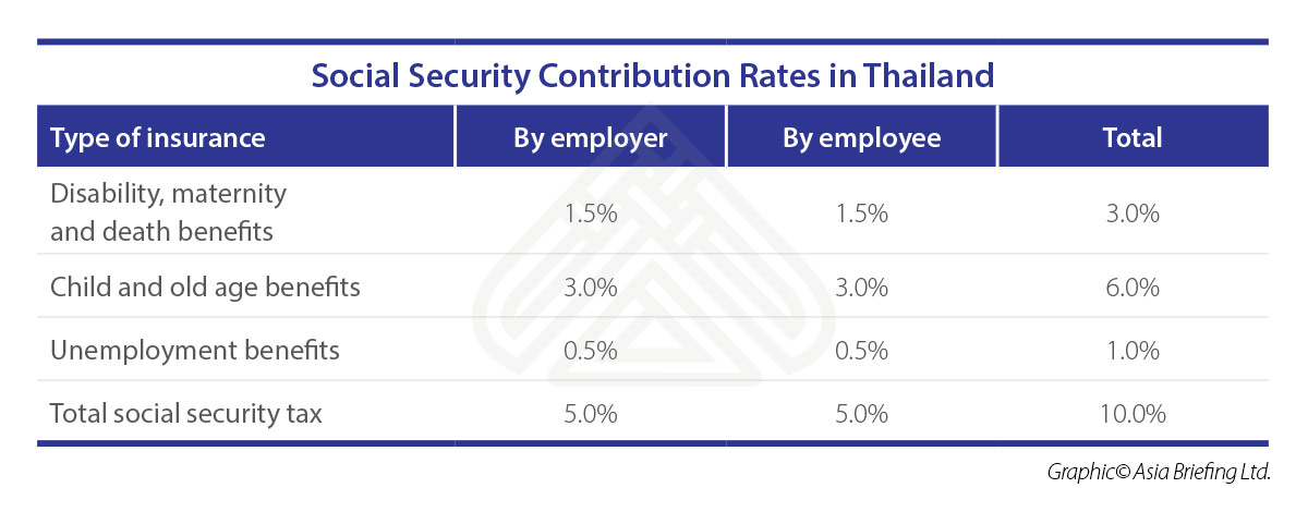 ASB-2018-07-issue-p7-Social-Security-Contribution-Rates-in-Thailand