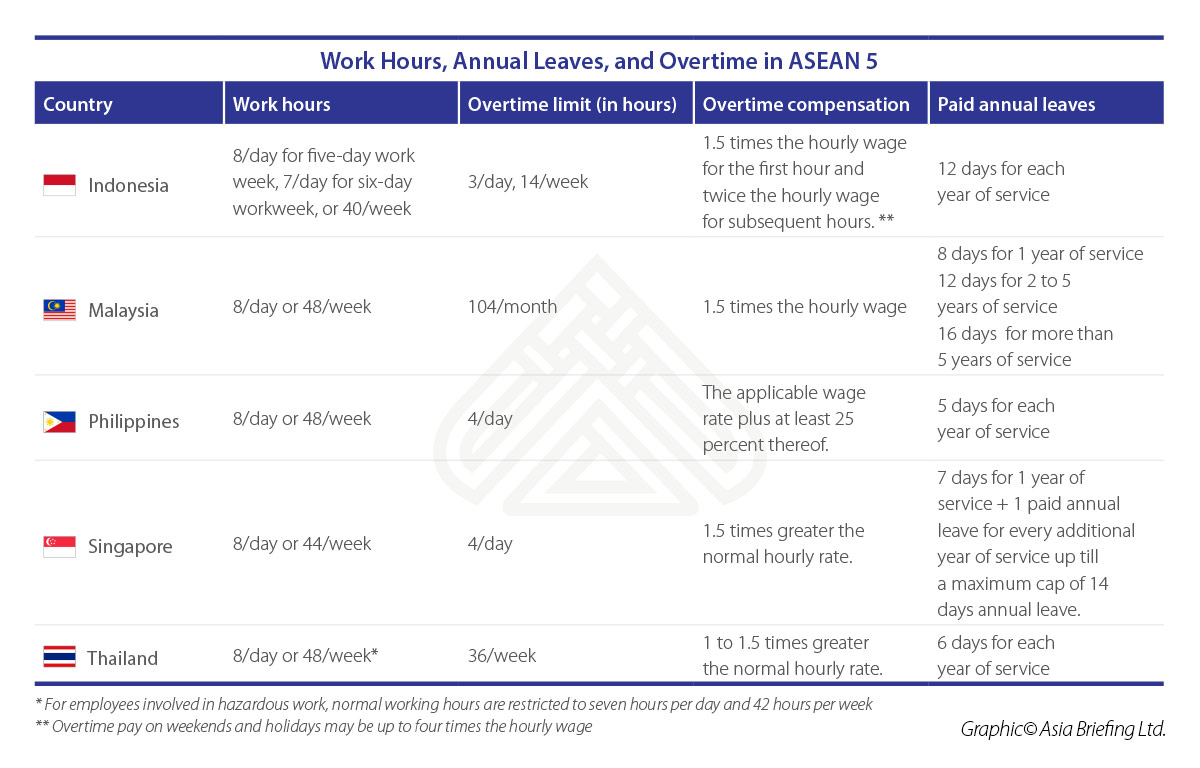 ASB-2018-07-issue-p7-Work-Hours-Annual-Leaves-and-Overtime-in-ASEAN-5
