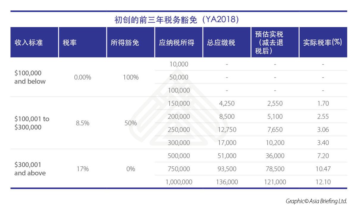 新加坡初创企业税务豁免(YA2018)