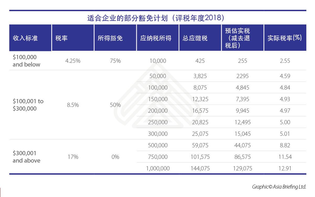新加坡企业部分豁免计划(评税年度2018)