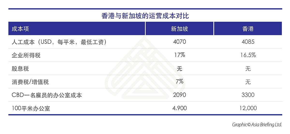 香港与新加坡的运营成本对比