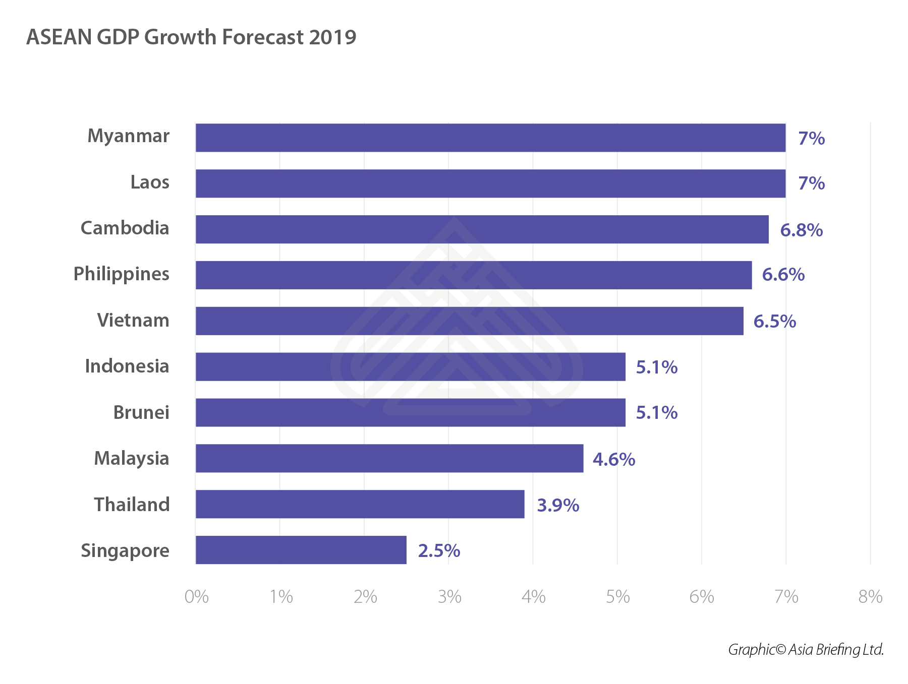 ASEAN GDP Growth Forecast 2019 (002)