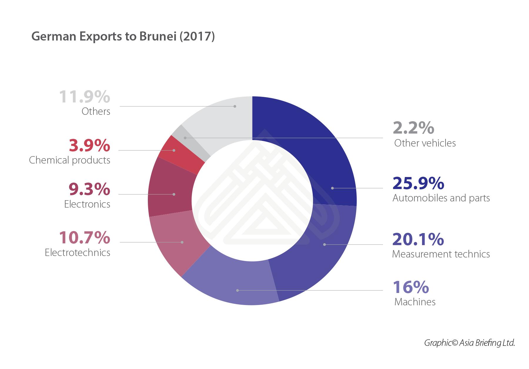 German Exports to Bruneii (2017) (002)