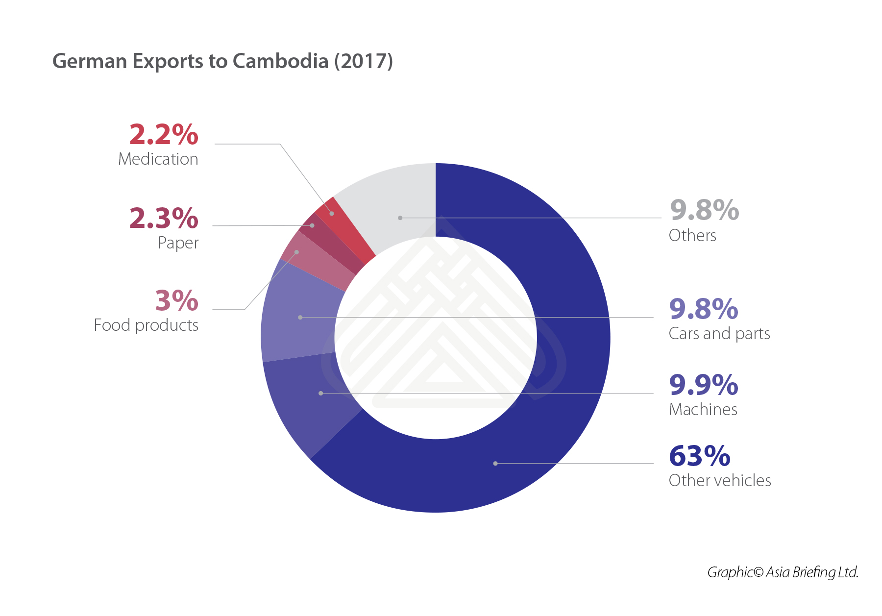 German Exports to Cambodia (2017) (002)