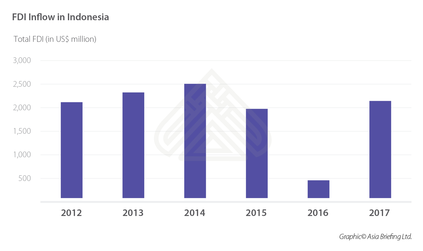FDI Inflow in Indonesia (002)