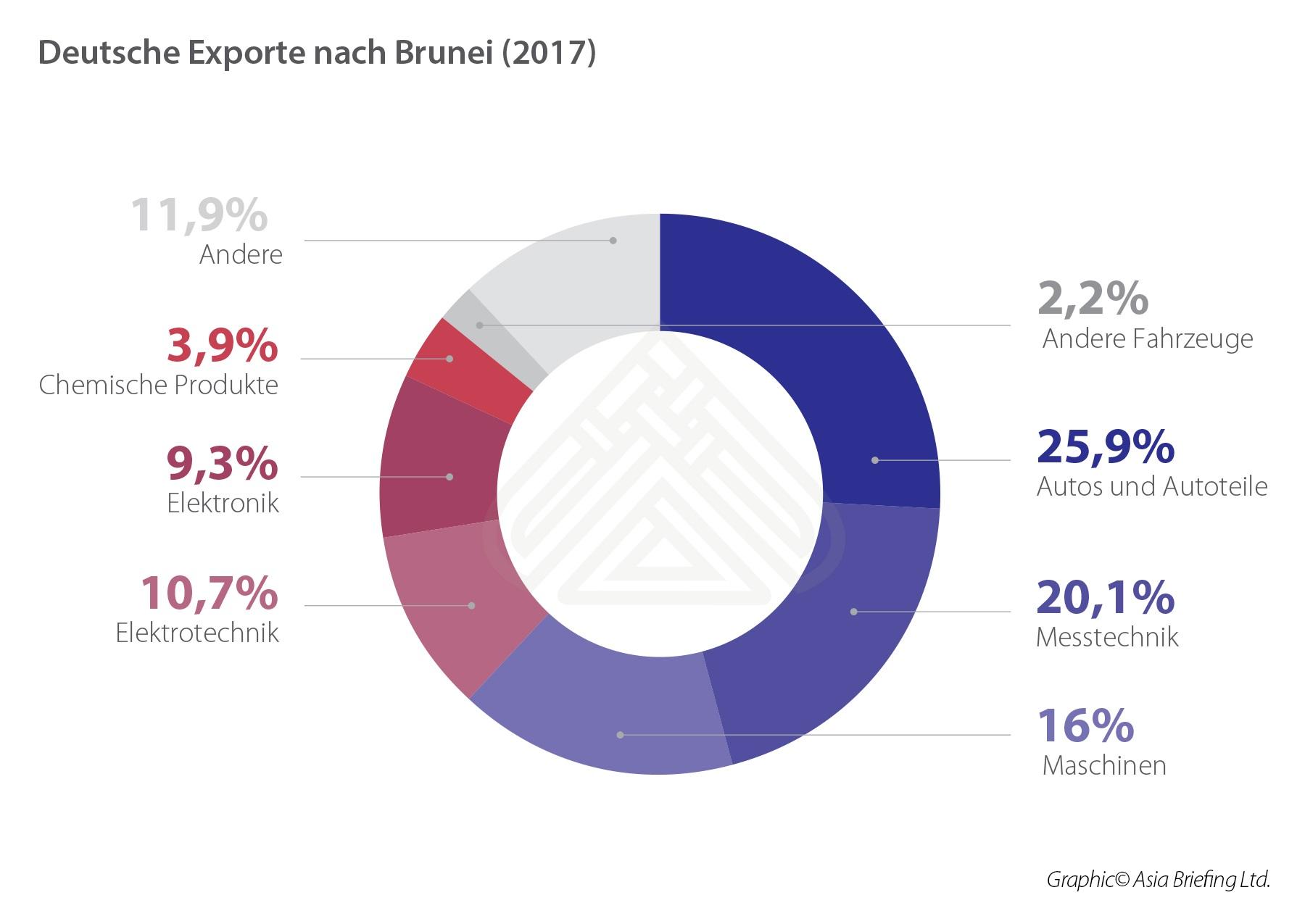 German Exports to Bruneii (2017)-GE