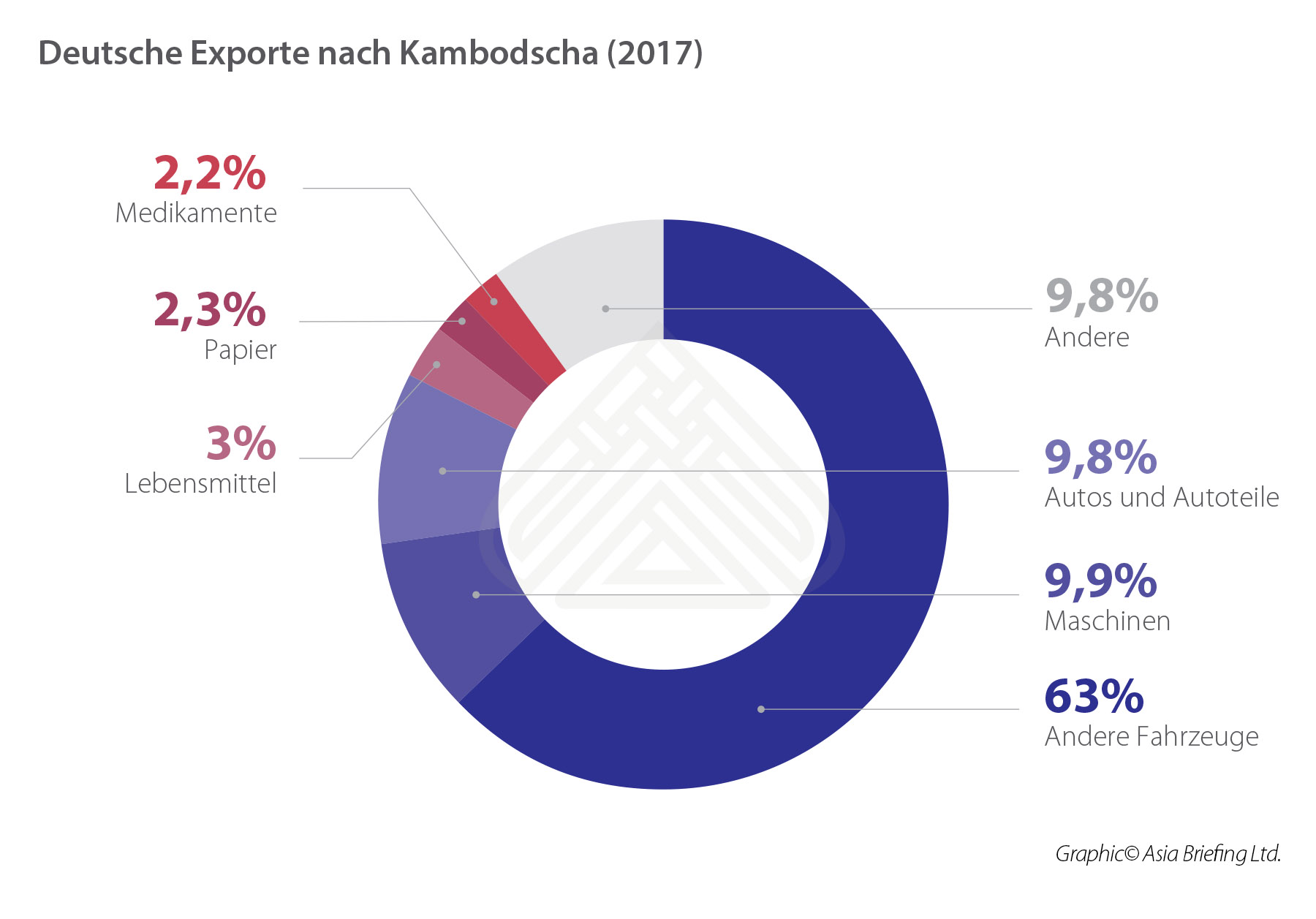 German Exports to Cambodia (2017)-GE