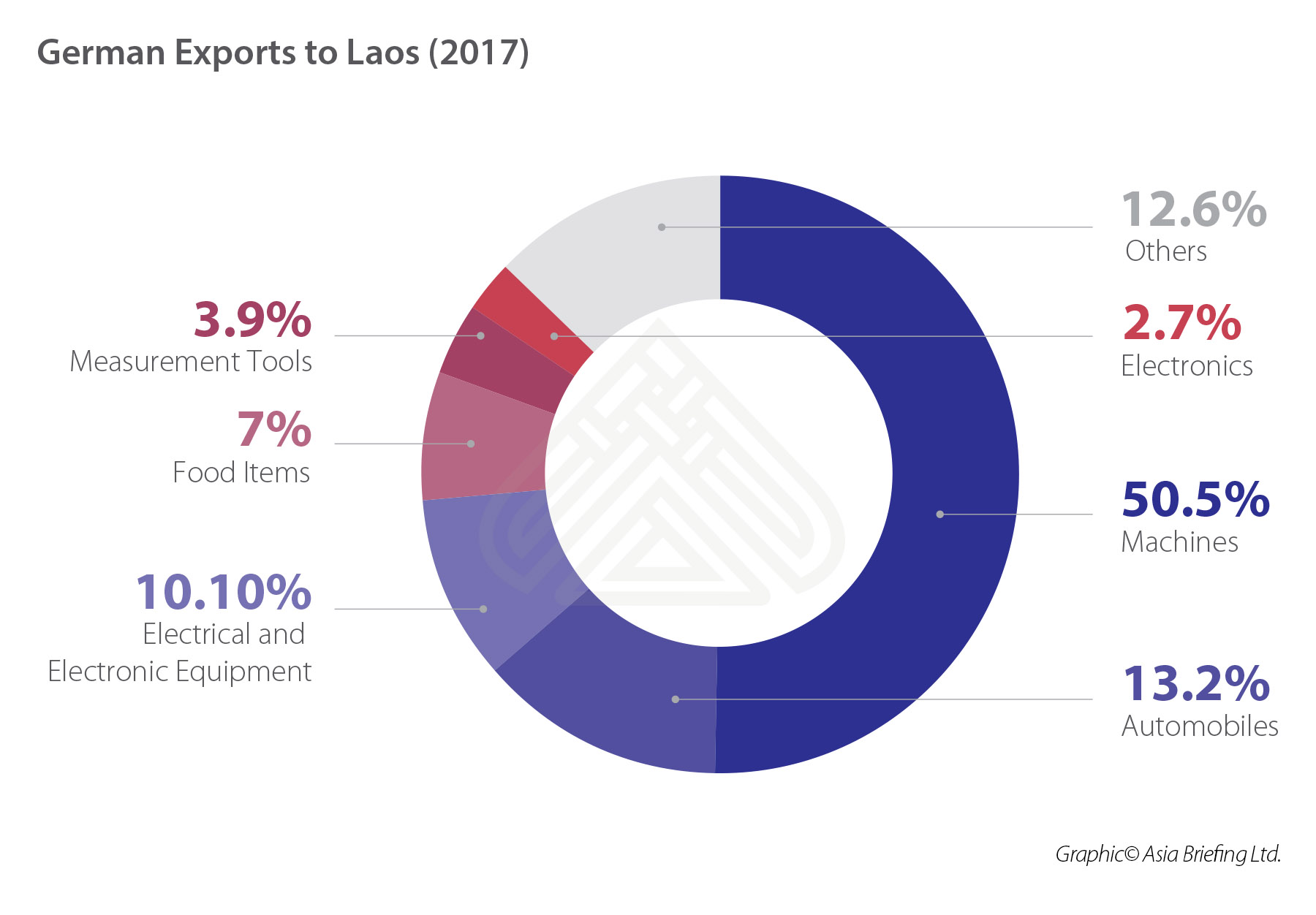 German Exports to Laos (2017) (002)