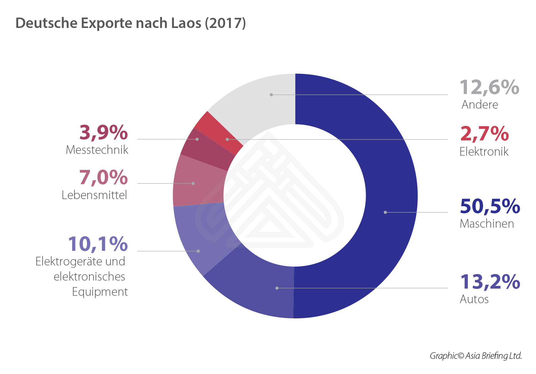 German Exports to Laos (2017)_DE