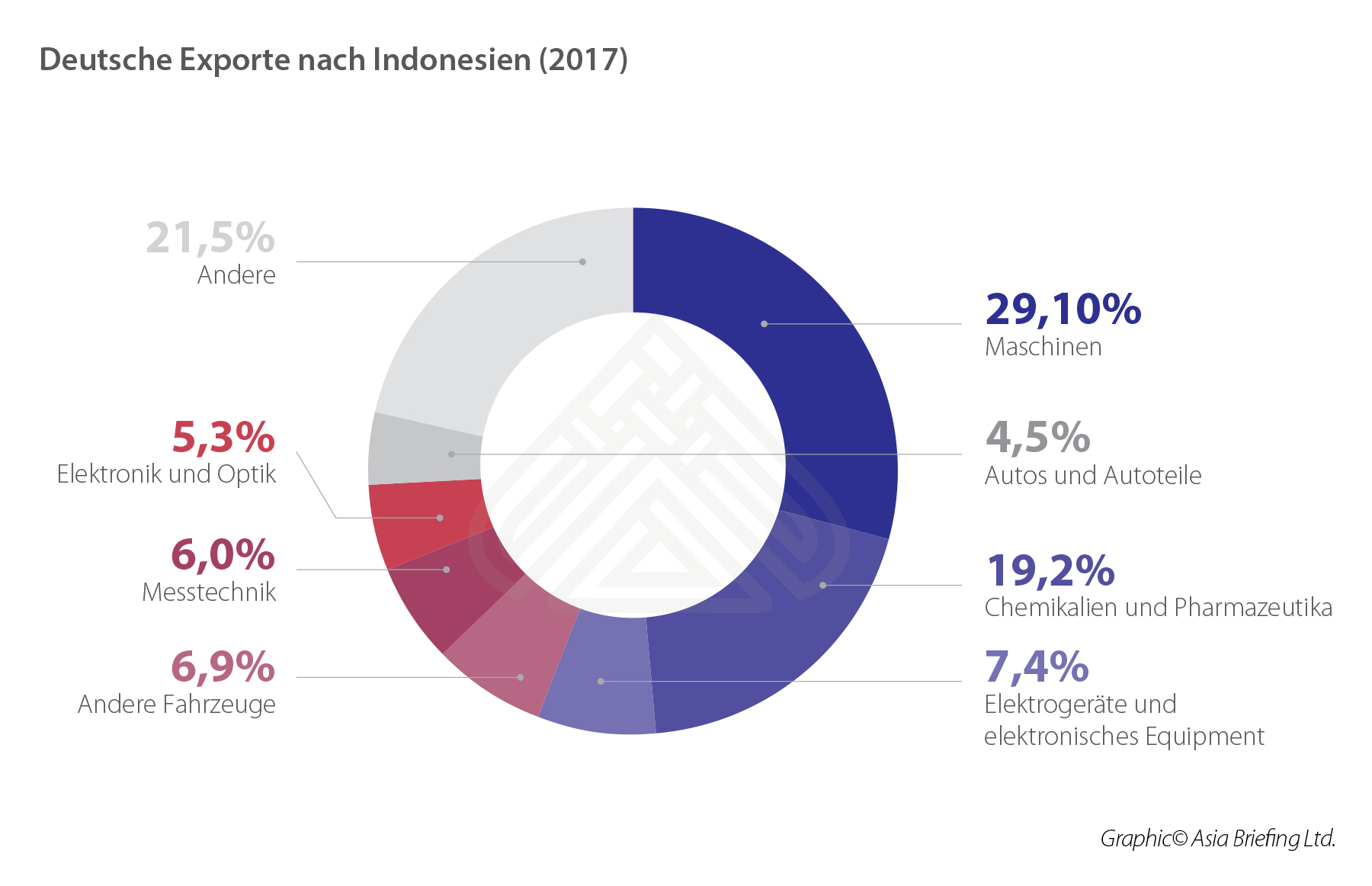 German exports to Indonesia (2017)_DE