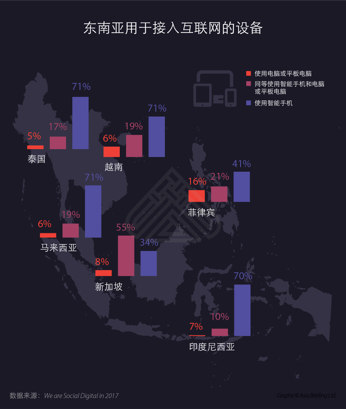 Devices used to access internet in southeast asia-CN-01