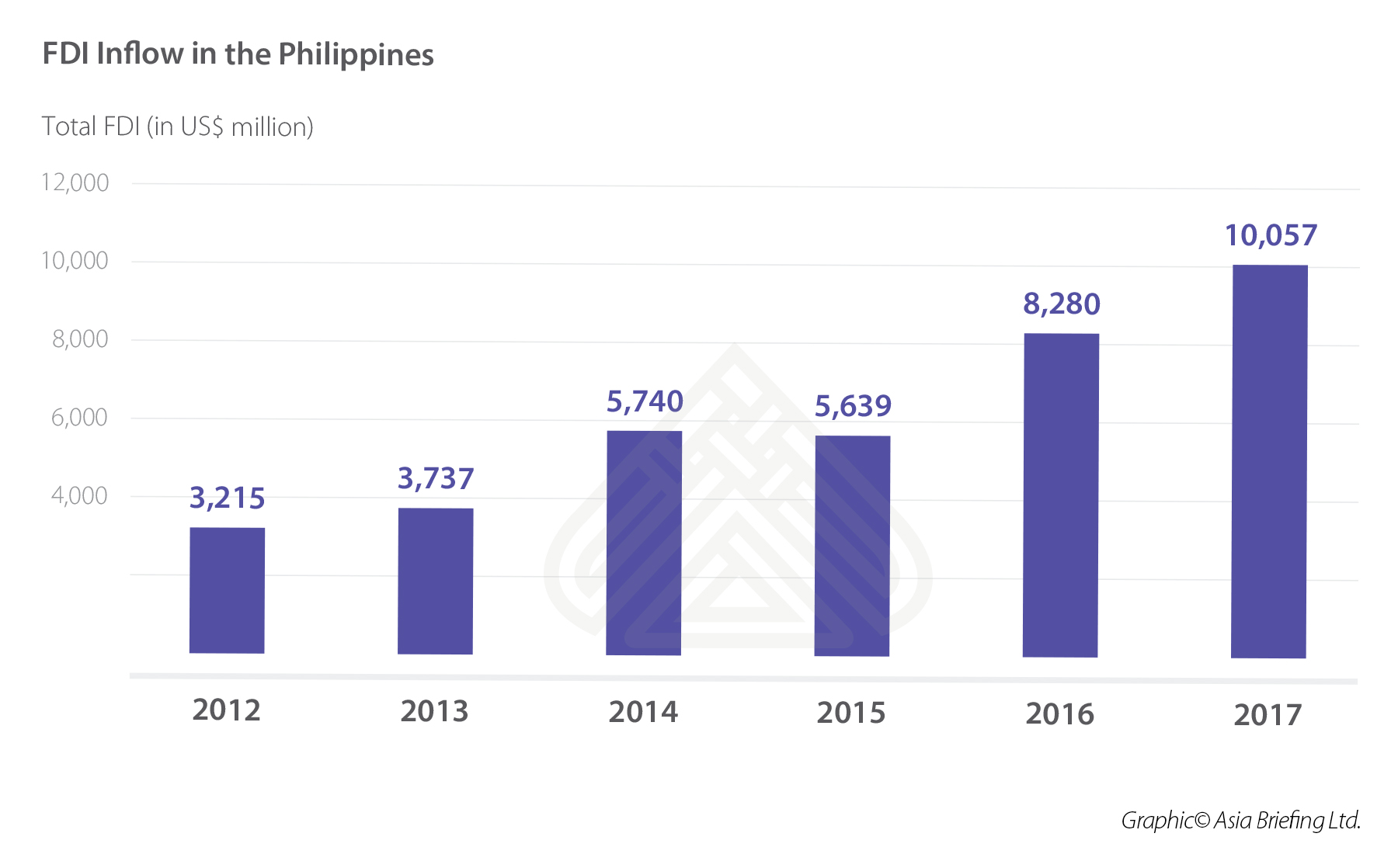 FDI Inflow in Philippines FINAL