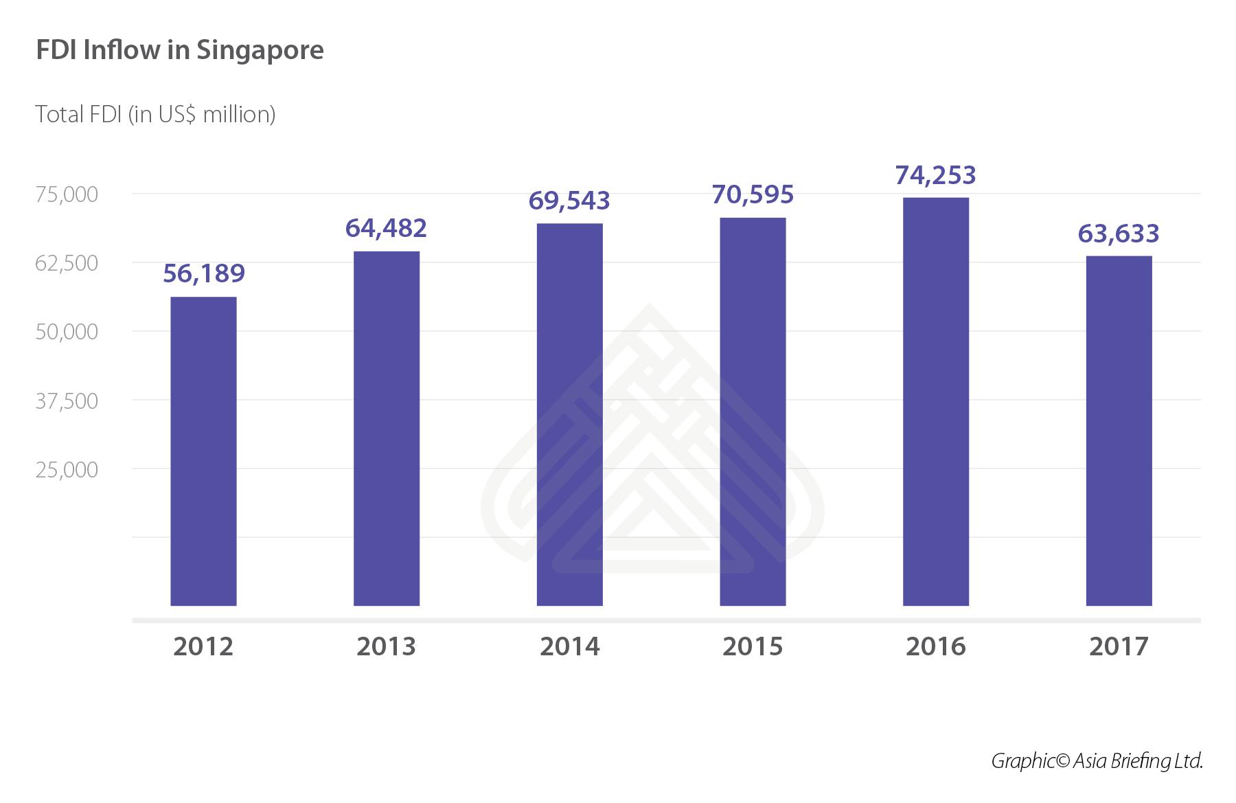 FDI Inflow in Singapore FINAL
