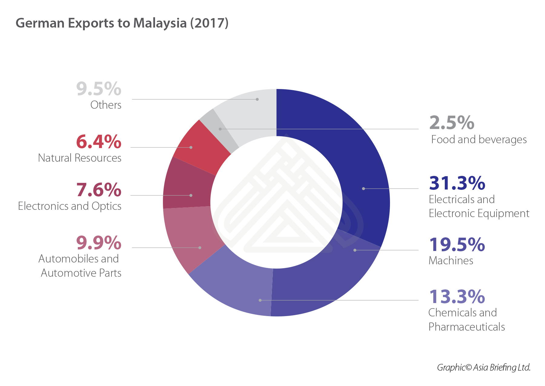 German FDI in ASEAN Part III: Malaysia and Myanmar - ASEAN