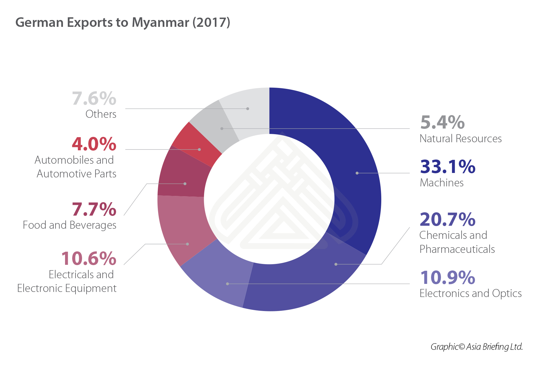 German exports to Myanmar (2017) (002)