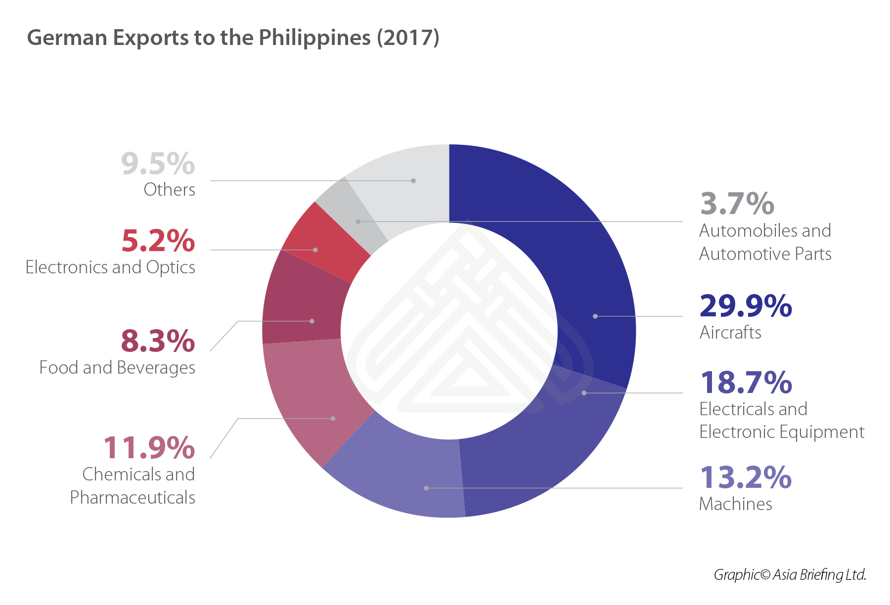 German exports to Philippines (2017) (002)