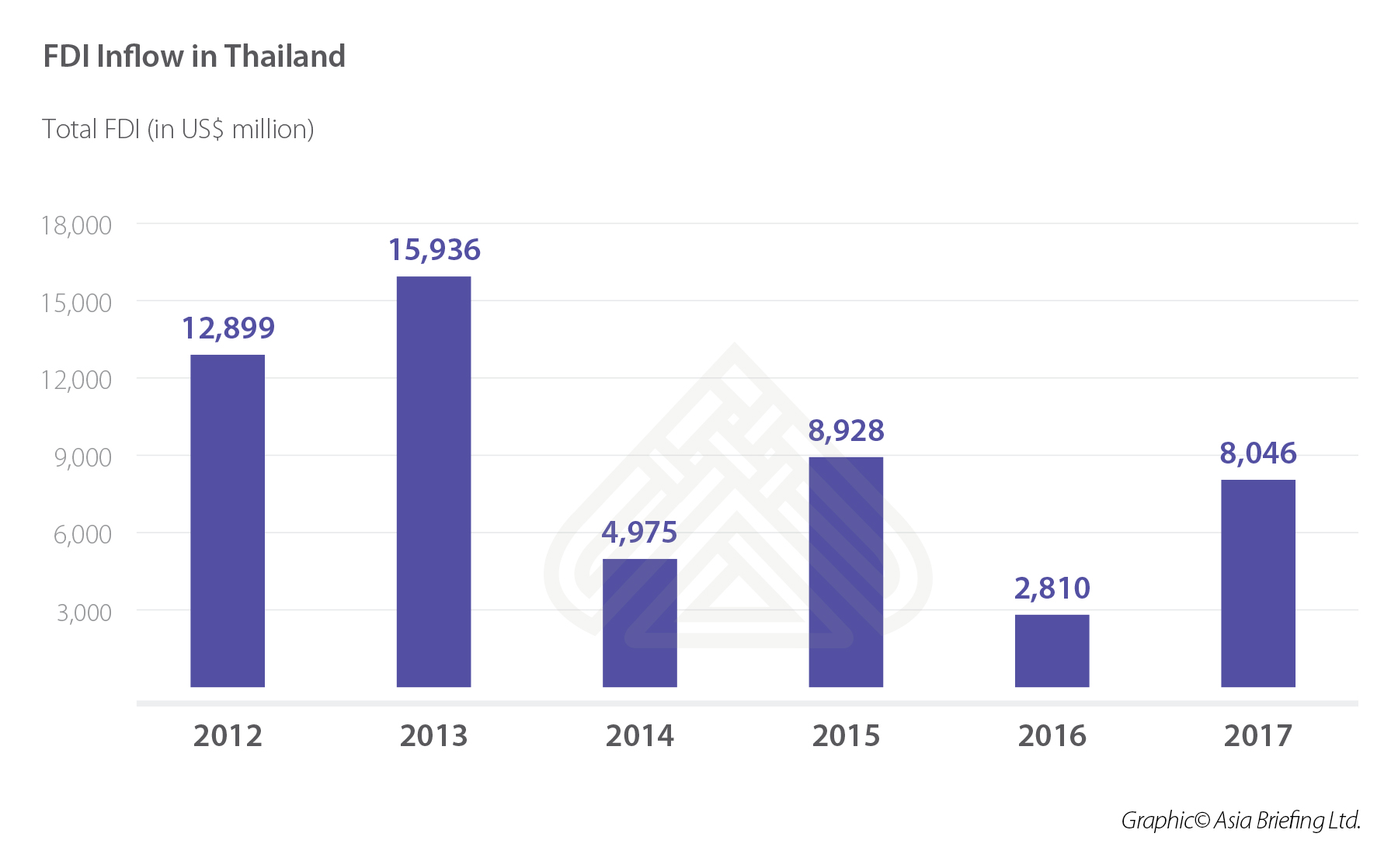 FDI Inflow in Thailand FINAL