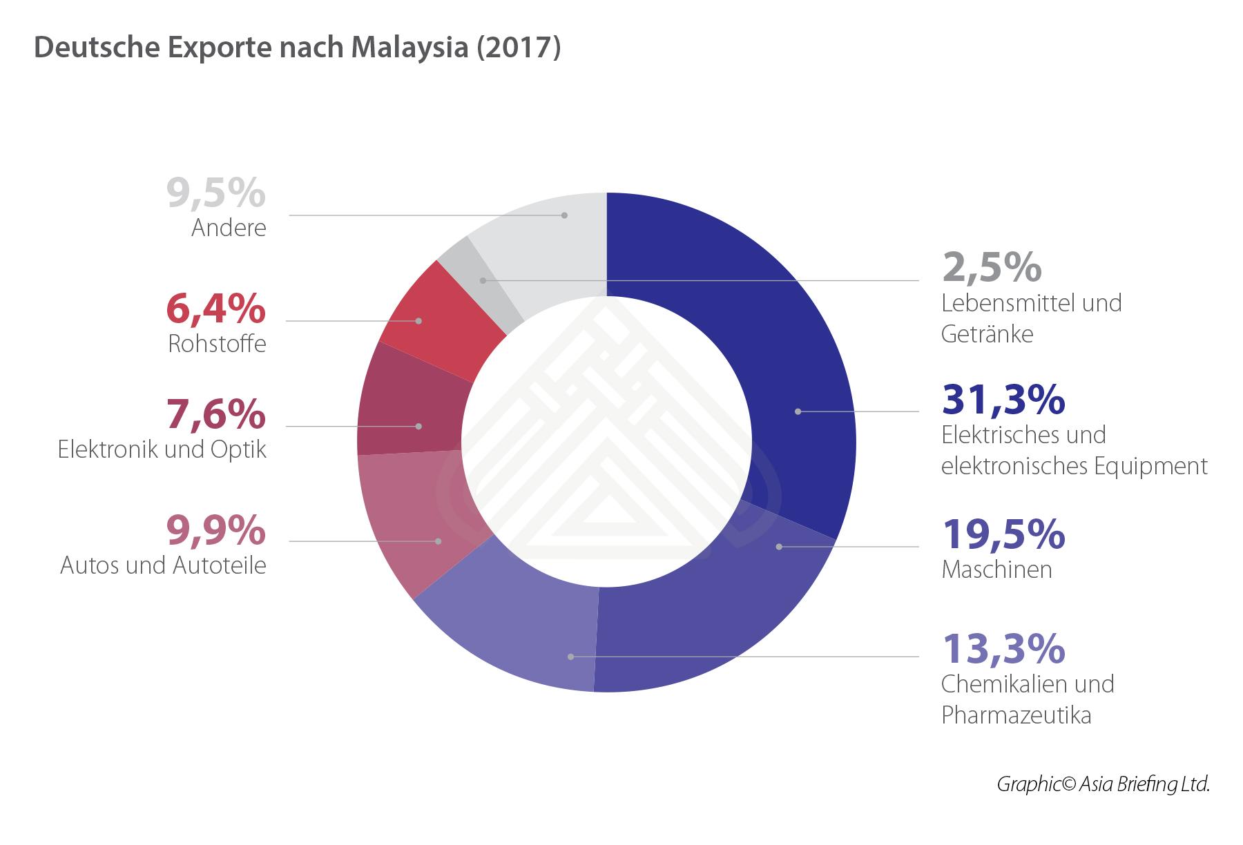 German exports to Malaysia (2017)_DE