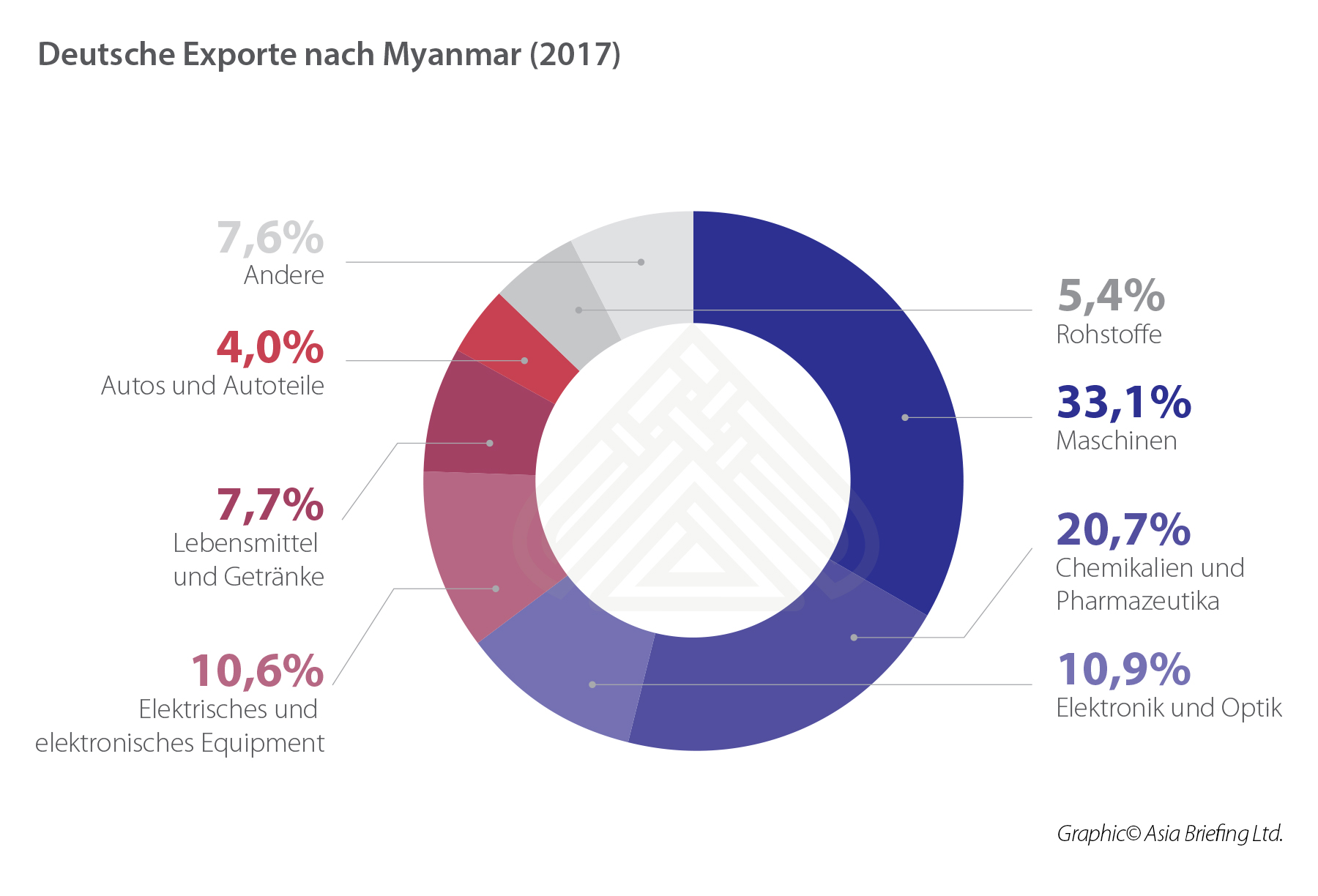 German exports to Myanmar 2017)_DE