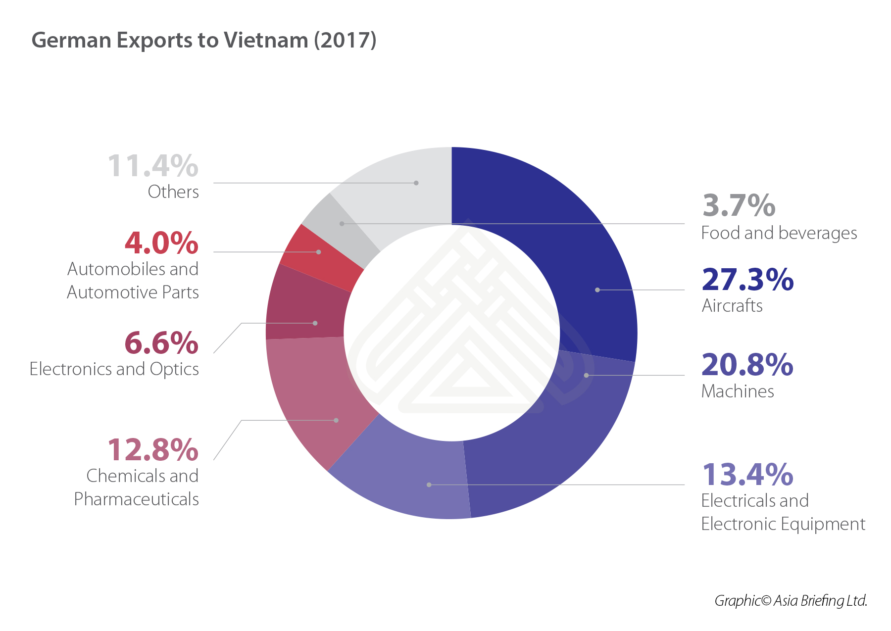 German exports to Vietnam (2017) (002)