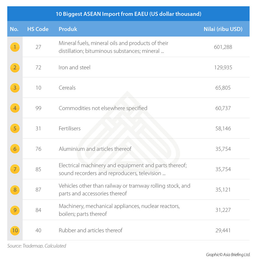 10-Biggest-ASEAN-Import-from-EAEU-(US-dollar-thousand)-(1)