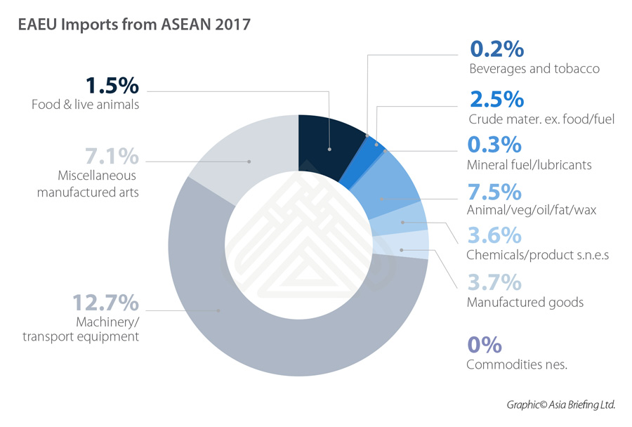 EAEU-Imports-from-ASEAN-2017-(1)