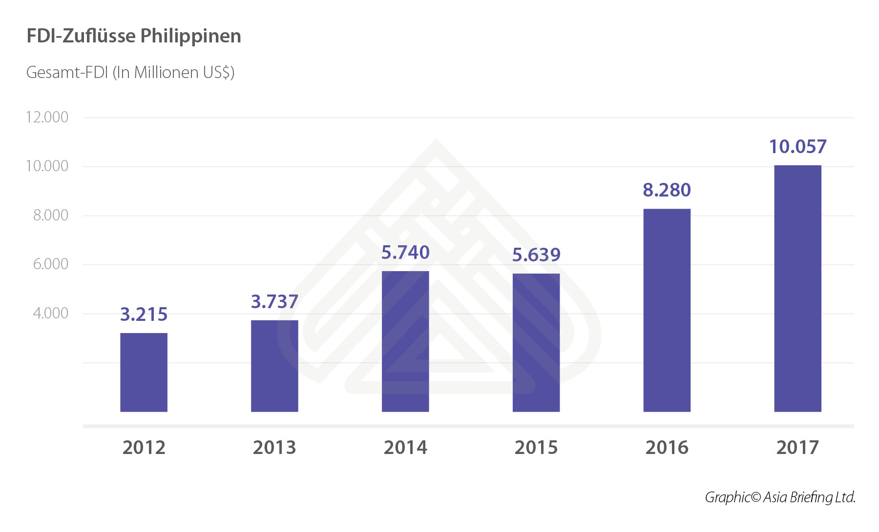 FDI Inflow in Philippines