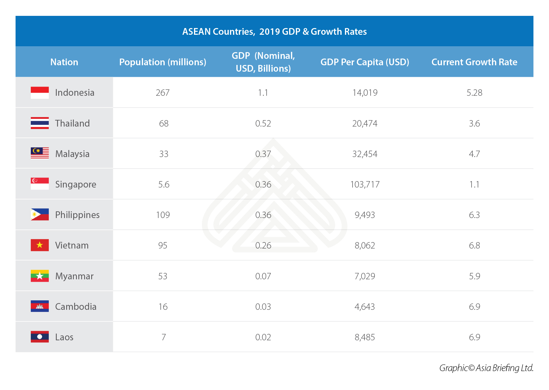 ASEAN Countries,  2019 GDP & Growth Rates (1)