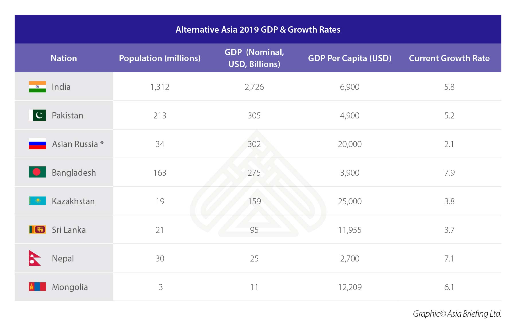 Alternative Asia 2019 GDP & Growth Rates (1)