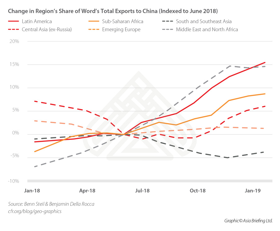 CB-Change-in-Region%u2019s-Share-of-Word%u2019s-Total-Exports-to-China