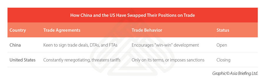 CB-How-China-and-the-US-Have-Swapped-Their-Positions-on-Trade