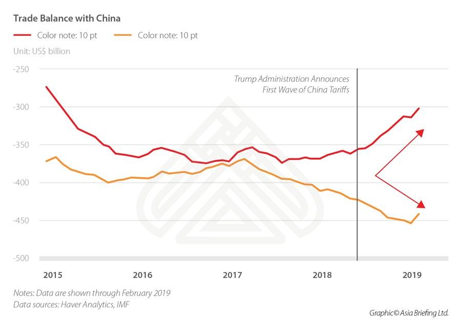 CB-Trade-Balance-with-China
