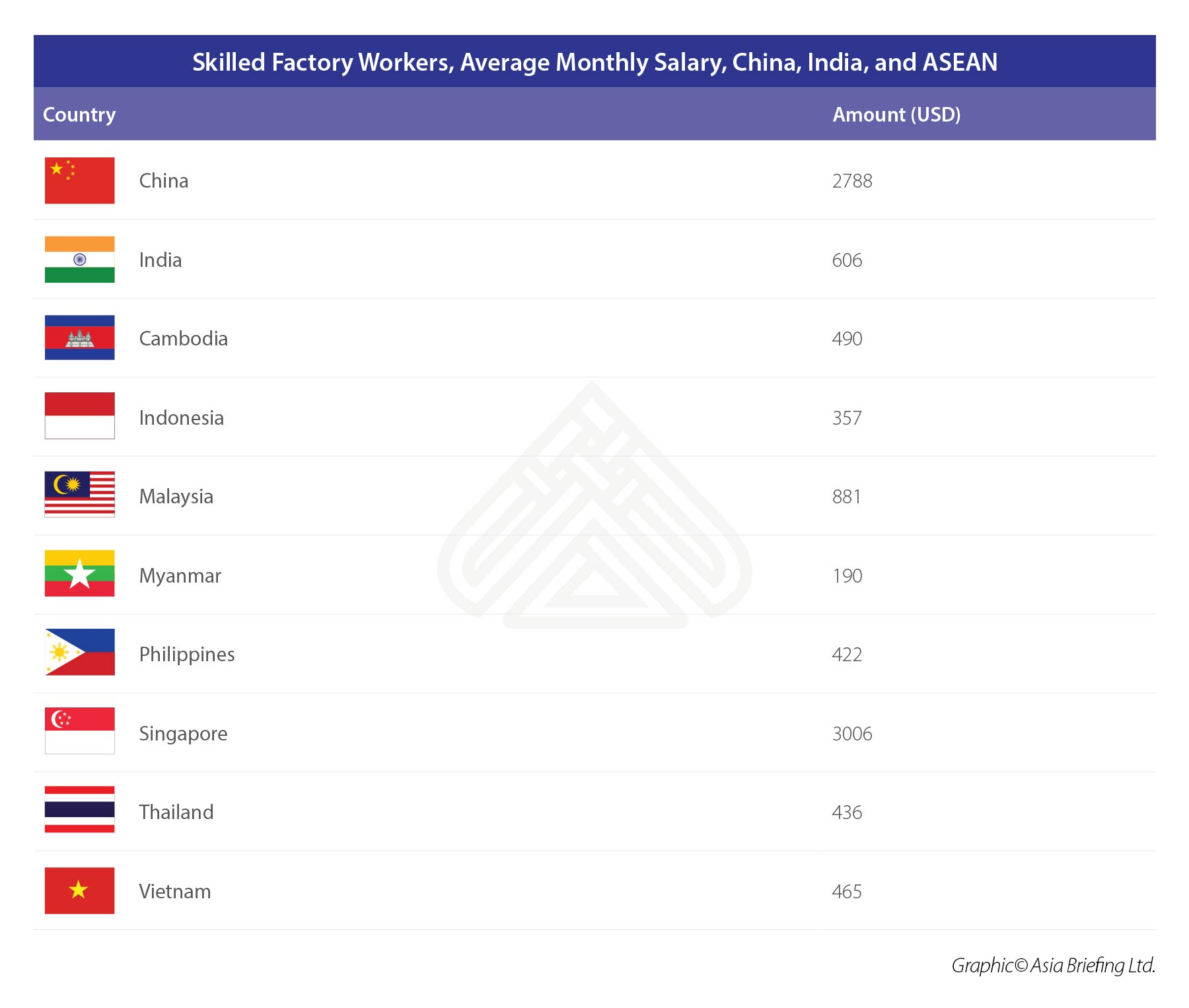 Skilled Factory Workers, Average Monthly Salary, China, India, and ASEAN