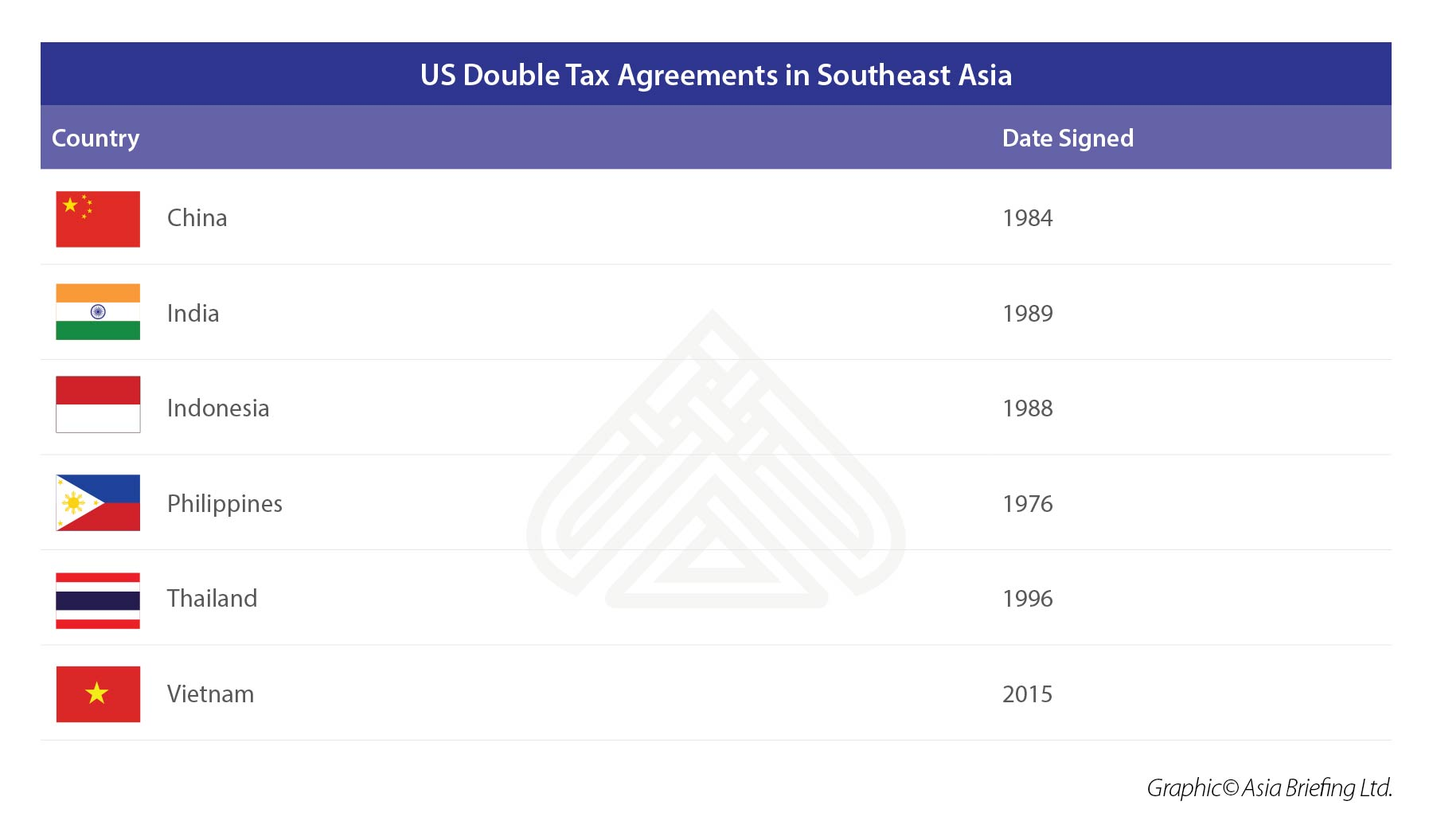 US Double Tax Agreements in Southeast Asia