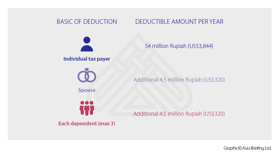 deductions-Indonesia-tax