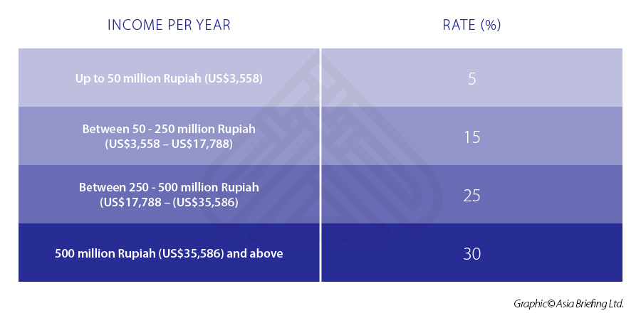 Indonesia-tax-rates