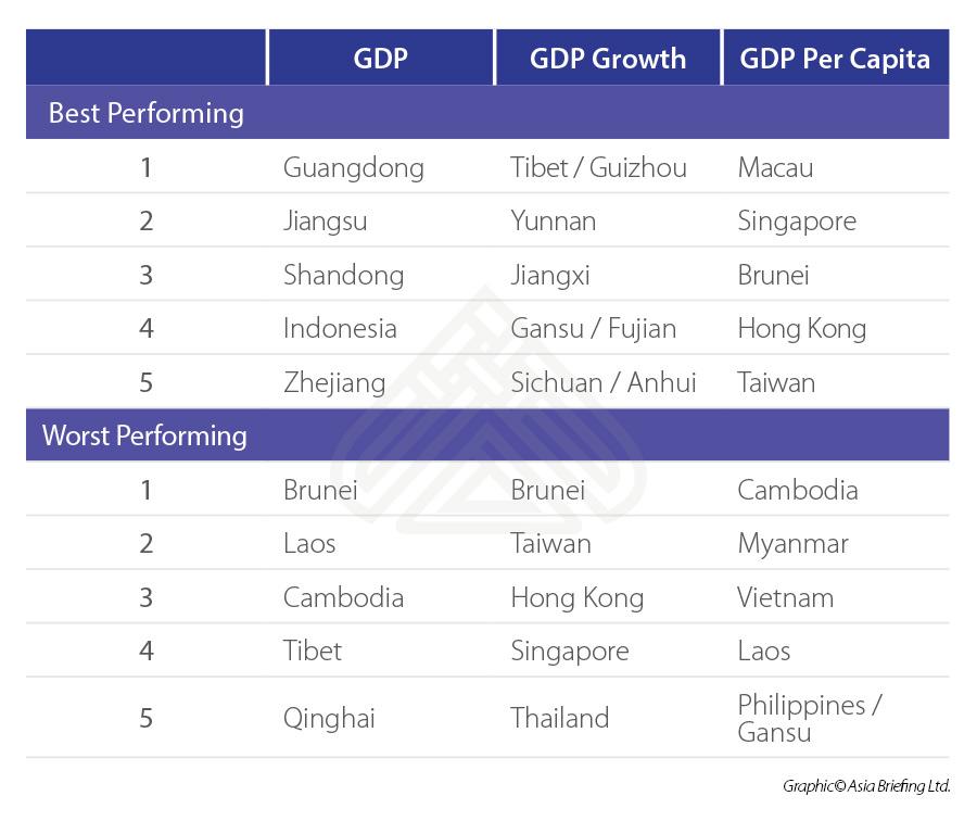 GDP-ASEAN-China