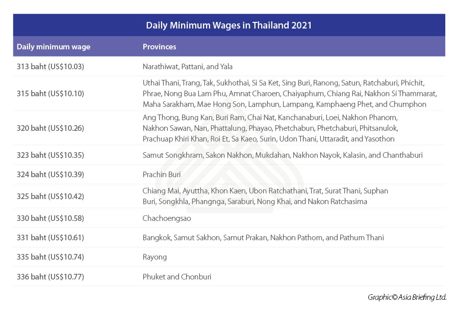 Daily-Minimum-Wages-in-Thailand-2021