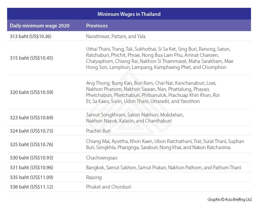 Minimum-wage-Thailand