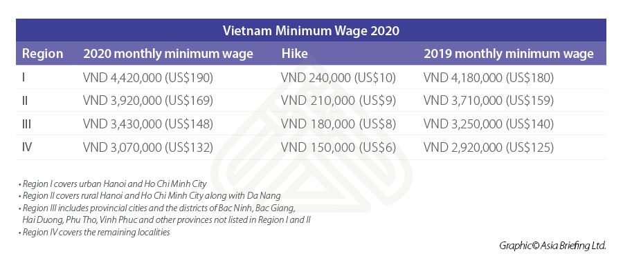 Vietnam-minimum-wage