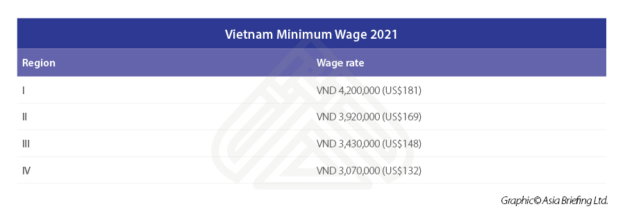 Vietnam-Minimum-Wage-2021