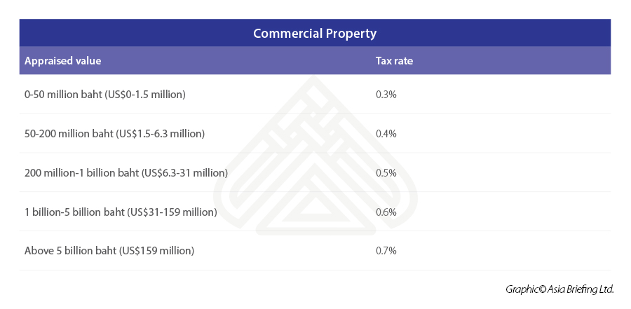 commercial-property-tax-Thailand