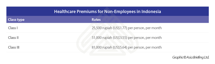 Healthcare Premiums for Non-Employees-in-Indonesia