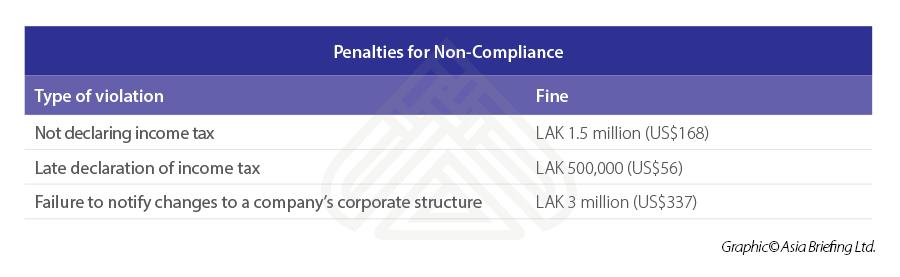 compliance-Laos